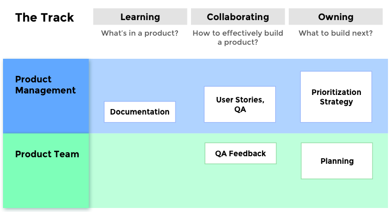 The PM track: learning, collaborating, owning