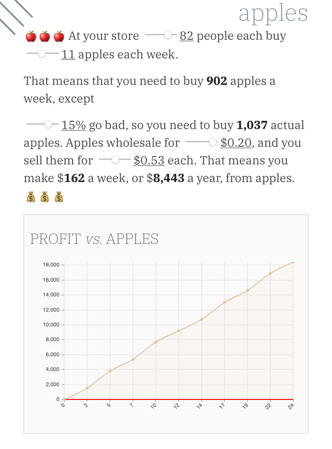 Graph showing how much profit you'd make from selling apples, after inputting different variables like how many go bad and what they wholesale for.